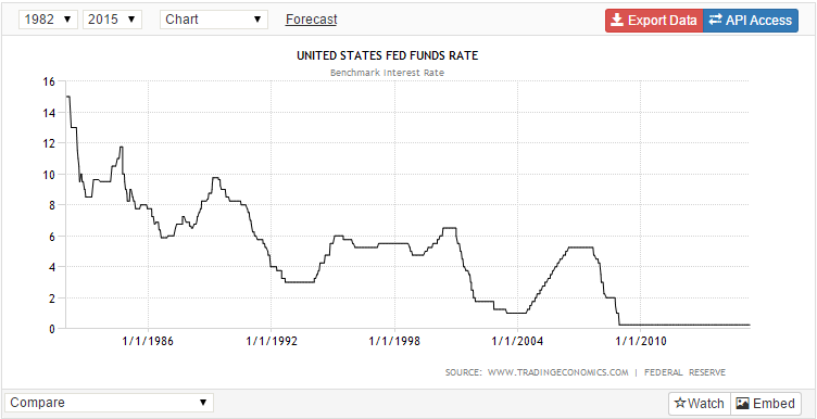 interest_rate