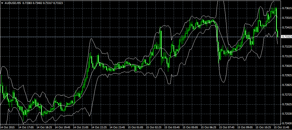 Bollinger bands normal distribution