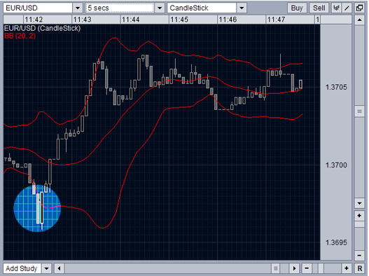 Using bollinger bands in day trading