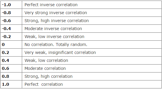 correlation_table