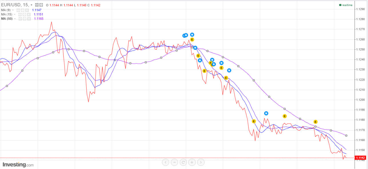 Intraday trading with moving averages