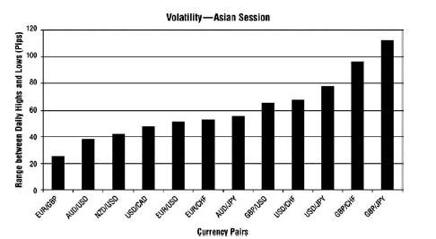 voltatility_currency_pairs