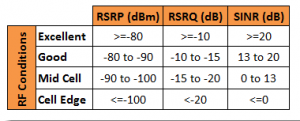 RSRP Table