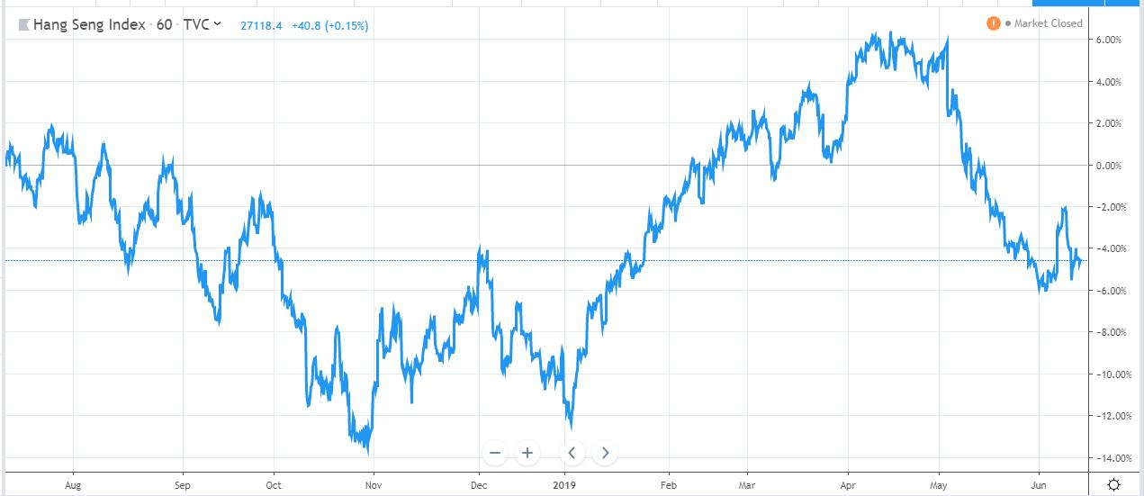HK Stocks chart