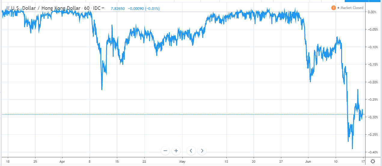 HKD Chart