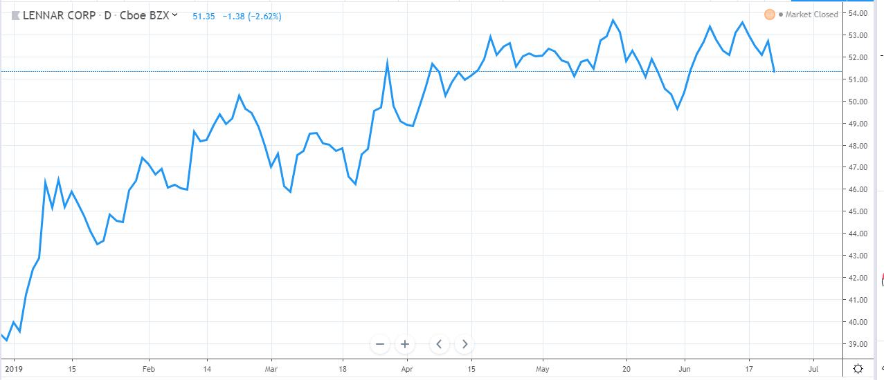 Lennar chart w25