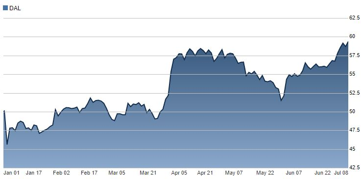 Delta Airlines chart thestreet