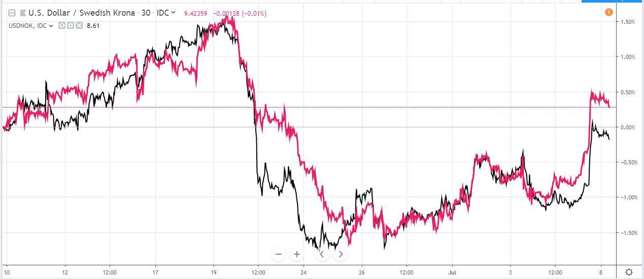 riskbank and norge chart july 2019