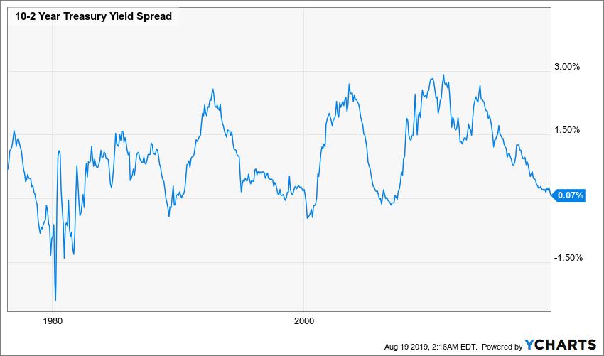 Yield curve inversion 10y