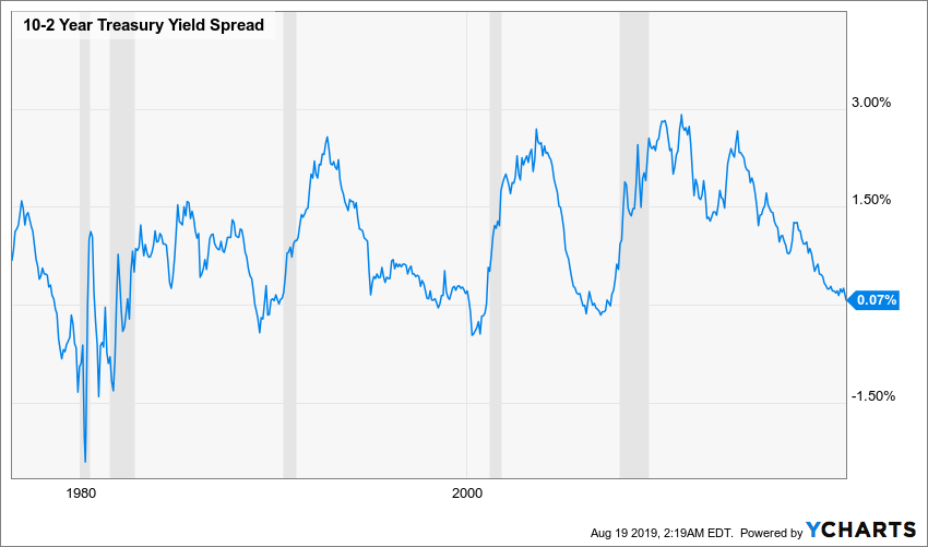 Yield curve inversion raw