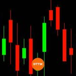 Best Candlestick Patterns for Day Traders in 2021