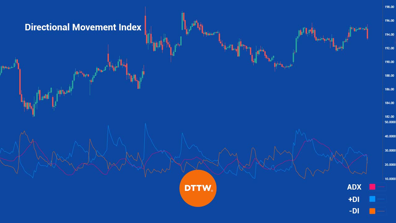 Dmi Indicator How To Use The Directional Movement Index Dttw