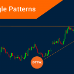 The use of Triangle Chart Patterns in Day Trading