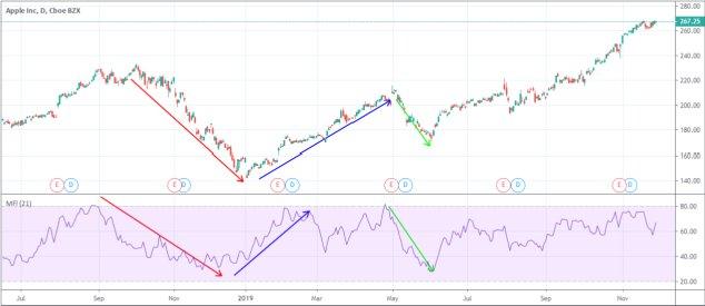 MFI on Apple Stock