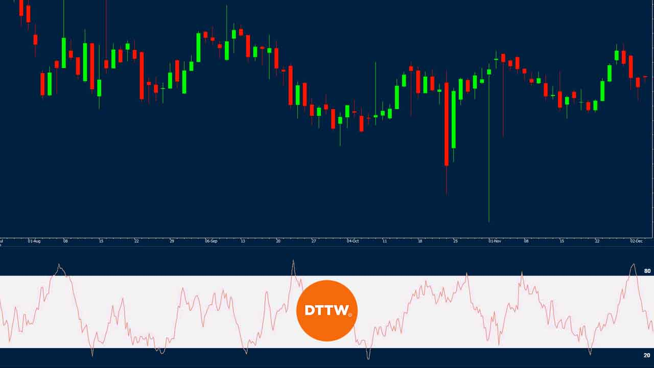 Money Flow Index Indicator How To Use It In Day Trading Dttw