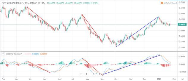 MACD on NZD-USD chart