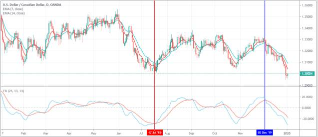 Tsi and exponential moving averages