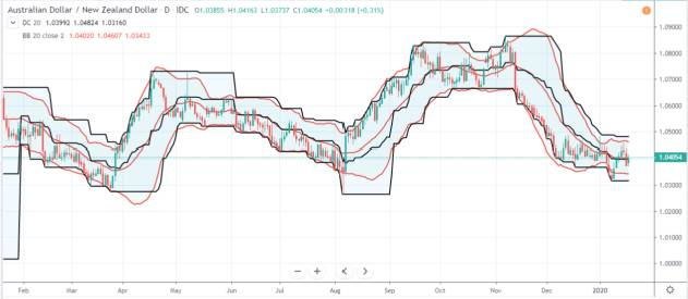 Donchian and Bollinger Bands