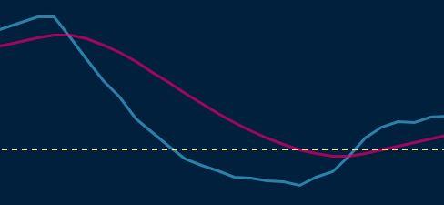 example of TSI chart