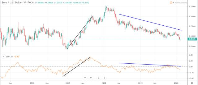 Chaikin Money Flow on EUR-USD