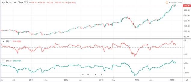 Force Index in Apple chart