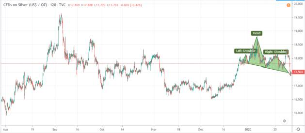 H&S in Silver Chart