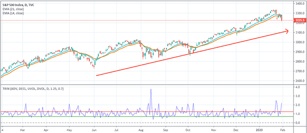 trin and exponential moving averages