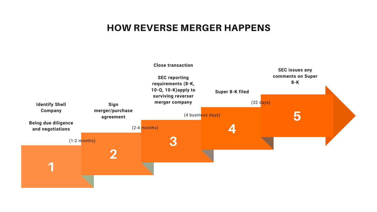Reverse merger steps