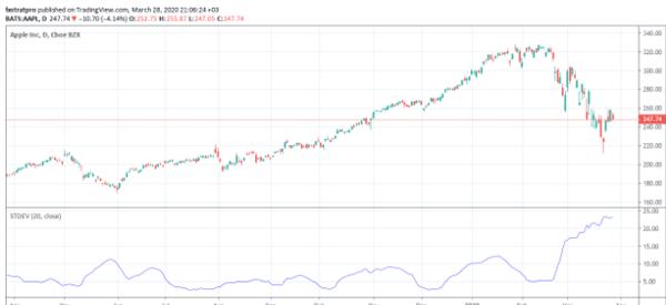 standard-deviation-in-apple-stock