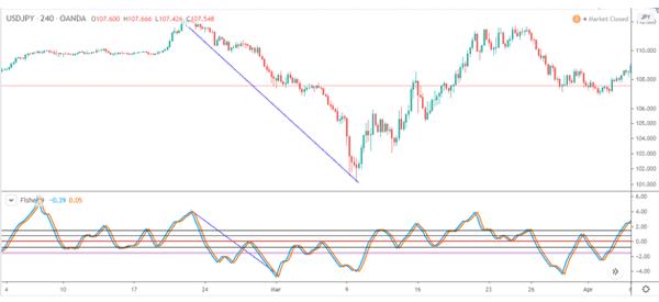 Fisher-in-USD-JPY-bearish-reversal