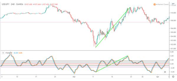 Fisher-in-USD-JPY-bullish-trend