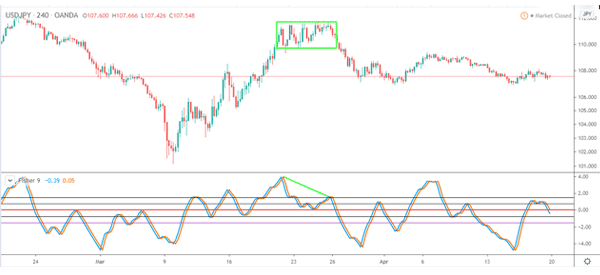 Fisher-in-USD-JPY-consolidating