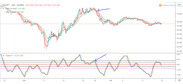 Fisher-in-USD-JPY-with-two-moving-averages