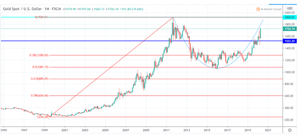 cup-and-handle-in-gold-chart