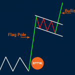 Bull Flag Pattern: How to Identify Points to Enter Trade