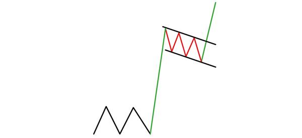 How a Bullish Flag Pattern appear