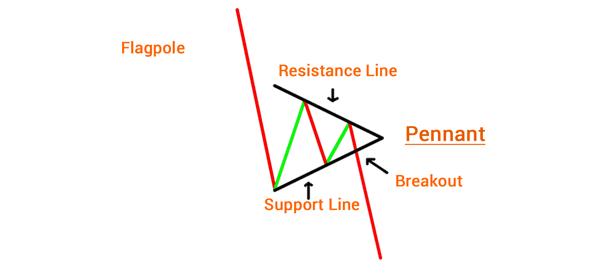 How-to-built-a-bearish-pennant
