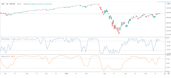 Williams %R and Stochastic in the same chart