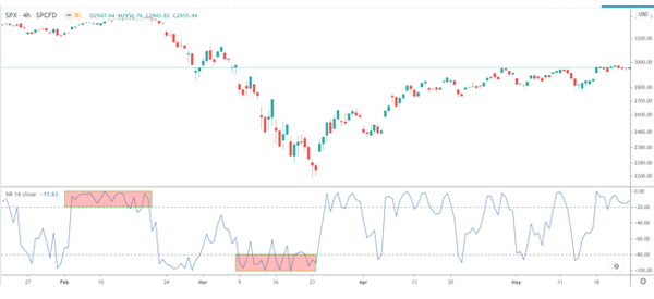 Oversold and overbought levels with william %R