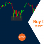 "How to master the ""Buy the Dip"" strategy when Day Trading"