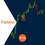 Trading the Bearish & Bullish Engulfing Pattern