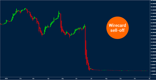 wirecard sell-off