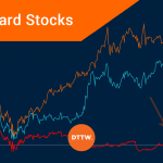 Underperforming Markets: How to Day Trade Laggard Stocks
